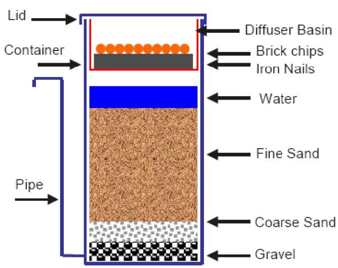 diagram of a hot water boiler diagram of a water filter #9