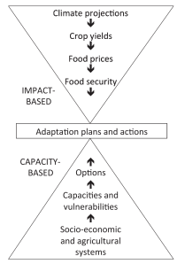 "Figure 1: Impact and capacity approaches to adaptation planning. From Vermeulen et al. 2013, ""Addressing uncertainty in adaptation planning for agriculture."""